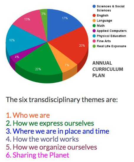 six themes